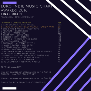 final-chart